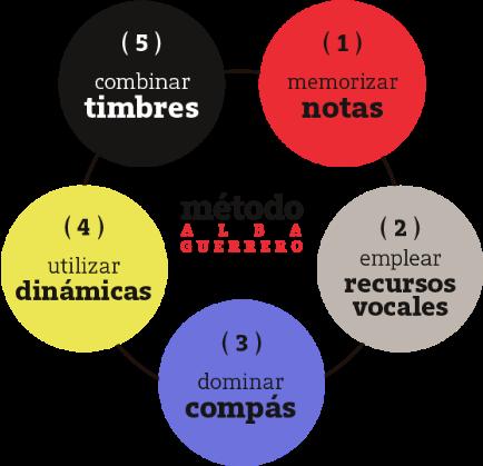 aprender cante flamenco